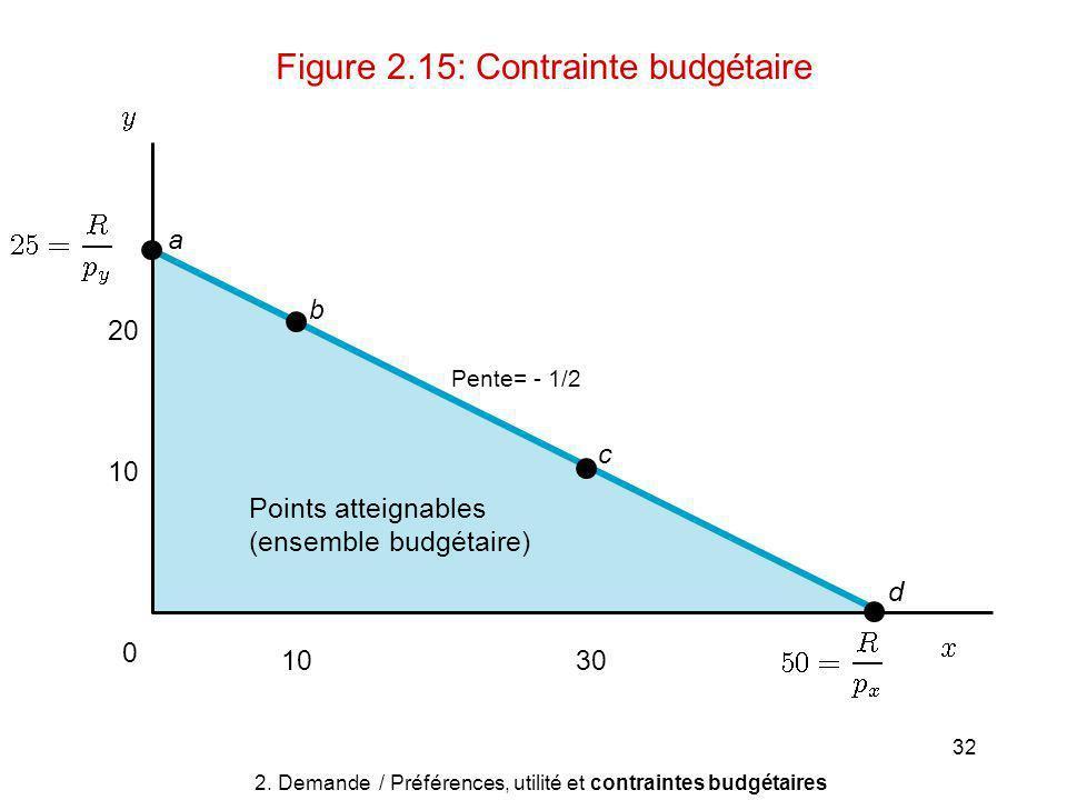 32 Points atteignables (ensemble budgétaire) 20 10 0 30 a b c d 2.