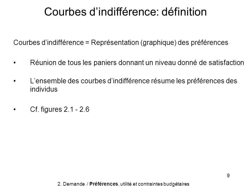 9 Courbes dindifférence = Représentation (graphique) des préférences Réunion de tous les paniers donnant un niveau donné de satisfaction Lensemble des courbes dindifférence résume les préférences des individus Cf.