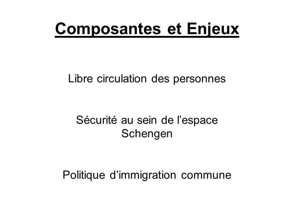 Composantes et Enjeux Libre circulation des personnes Sécurité au sein de lespace Schengen Politique dimmigration commune