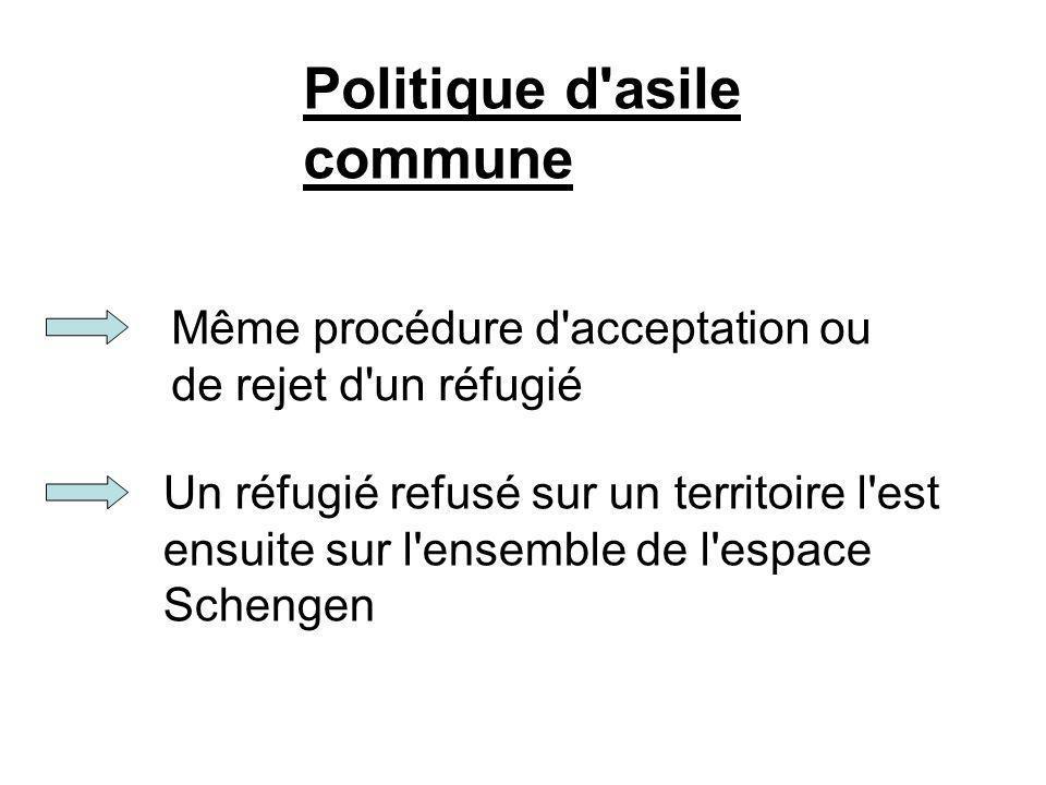 Politique d'asile commune Même procédure d'acceptation ou de rejet d'un réfugié Un réfugié refusé sur un territoire l'est ensuite sur l'ensemble de l'