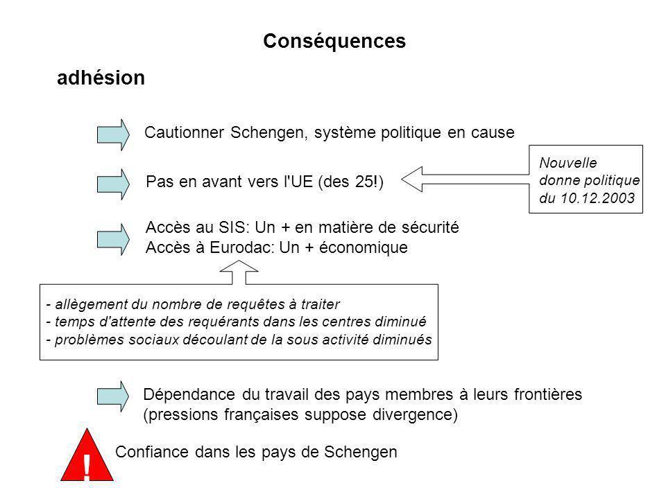 Conséquences adhésion Cautionner Schengen, système politique en cause Pas en avant vers l'UE (des 25!) Accès au SIS: Un + en matière de sécurité Accès