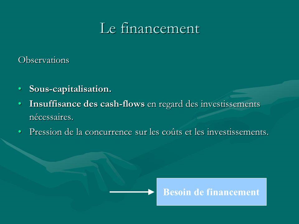 Le financement Observations Sous-capitalisation.Sous-capitalisation.