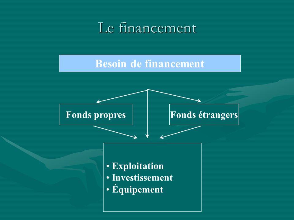 Le financement Besoin de financement Exploitation Investissement Équipement Fonds propresFonds étrangers