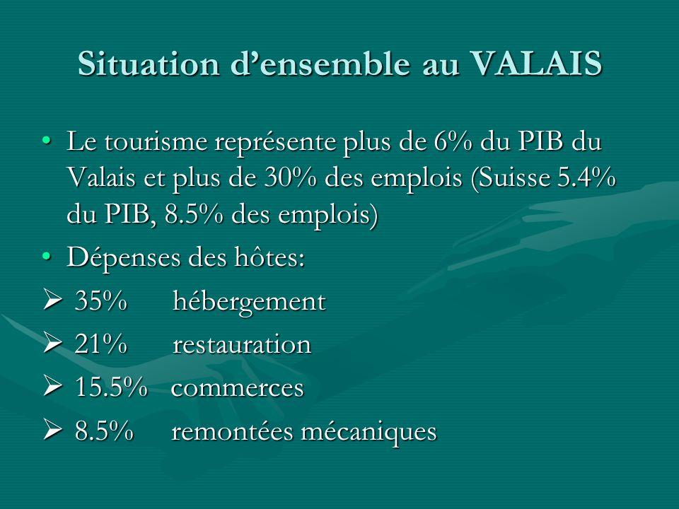 Situation densemble au VALAIS Le tourisme représente plus de 6% du PIB du Valais et plus de 30% des emplois (Suisse 5.4% du PIB, 8.5% des emplois)Le tourisme représente plus de 6% du PIB du Valais et plus de 30% des emplois (Suisse 5.4% du PIB, 8.5% des emplois) Dépenses des hôtes:Dépenses des hôtes: 35% hébergement 35% hébergement 21% restauration 21% restauration 15.5% commerces 15.5% commerces 8.5% remontées mécaniques 8.5% remontées mécaniques