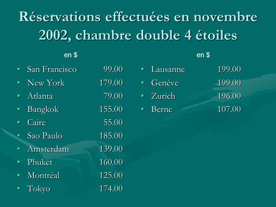 En effet, les hôtels en Suisse semblent avoir des prix plutôt élevés .