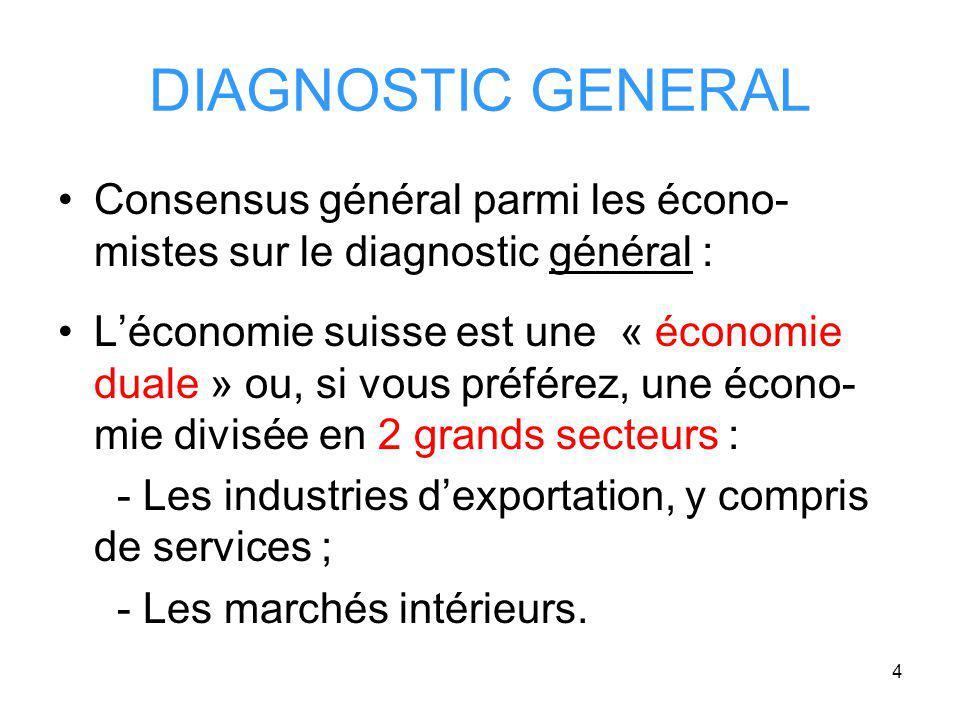 4 DIAGNOSTIC GENERAL Consensus général parmi les écono- mistes sur le diagnostic général : Léconomie suisse est une « économie duale » ou, si vous préférez, une écono- mie divisée en 2 grands secteurs : - Les industries dexportation, y compris de services ; - Les marchés intérieurs.