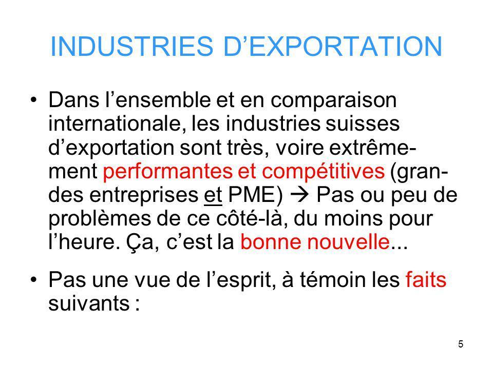 5 INDUSTRIES DEXPORTATION Dans lensemble et en comparaison internationale, les industries suisses dexportation sont très, voire extrême- ment performantes et compétitives (gran- des entreprises et PME) Pas ou peu de problèmes de ce côté-là, du moins pour lheure.
