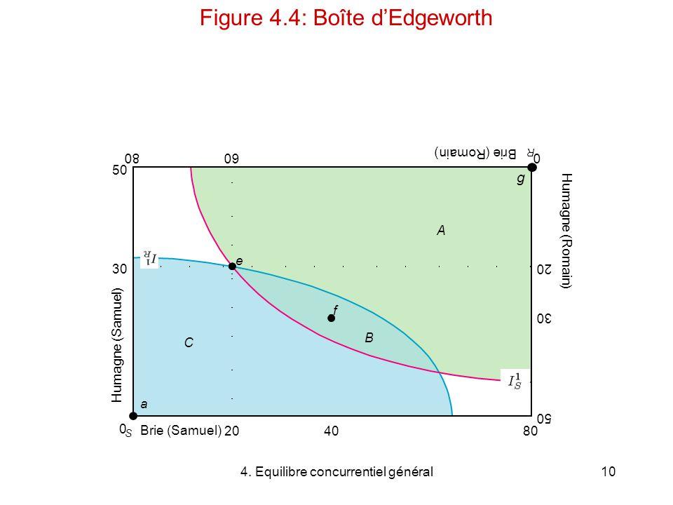 4. Equilibre concurrentiel général10 C A B 2040 6080 50 30 e a f 80 50 30 20 0 S 0 R Figure 4.4: Boîte dEdgeworth Brie (Samuel) Humagne (Samuel) Humag