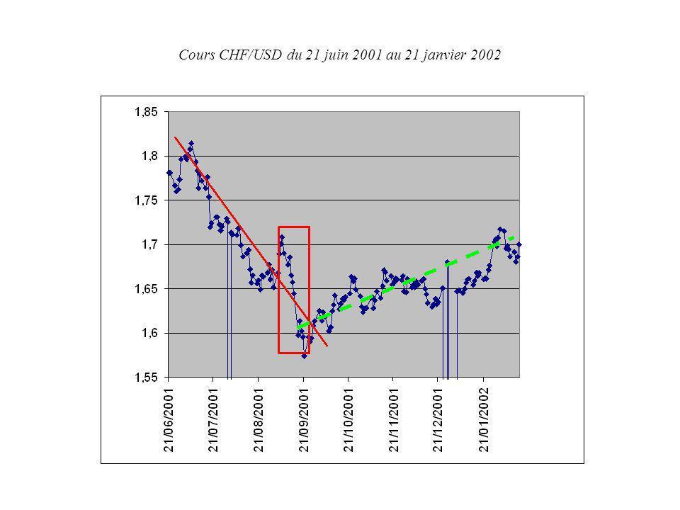 Cours CHF/USD du 21 juin 2001 au 21 janvier 2002