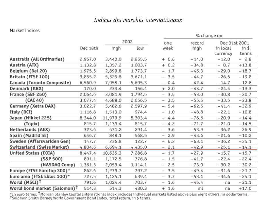 Indices des marchés internationaux