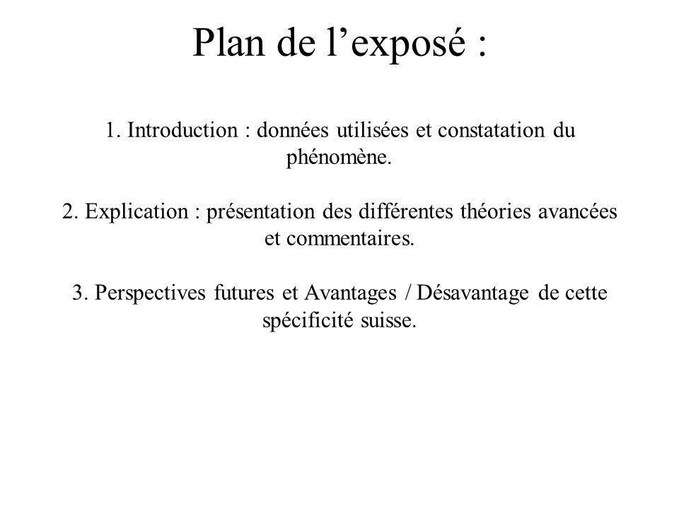 Plan de lexposé : 1.Introduction : données utilisées et constatation du phénomène.