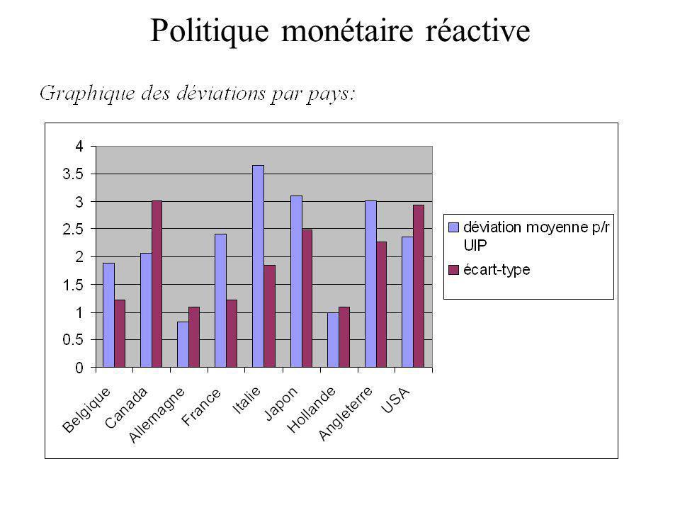 Politique monétaire réactive