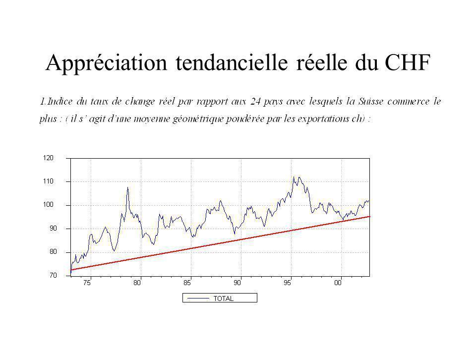 Appréciation tendancielle réelle du CHF