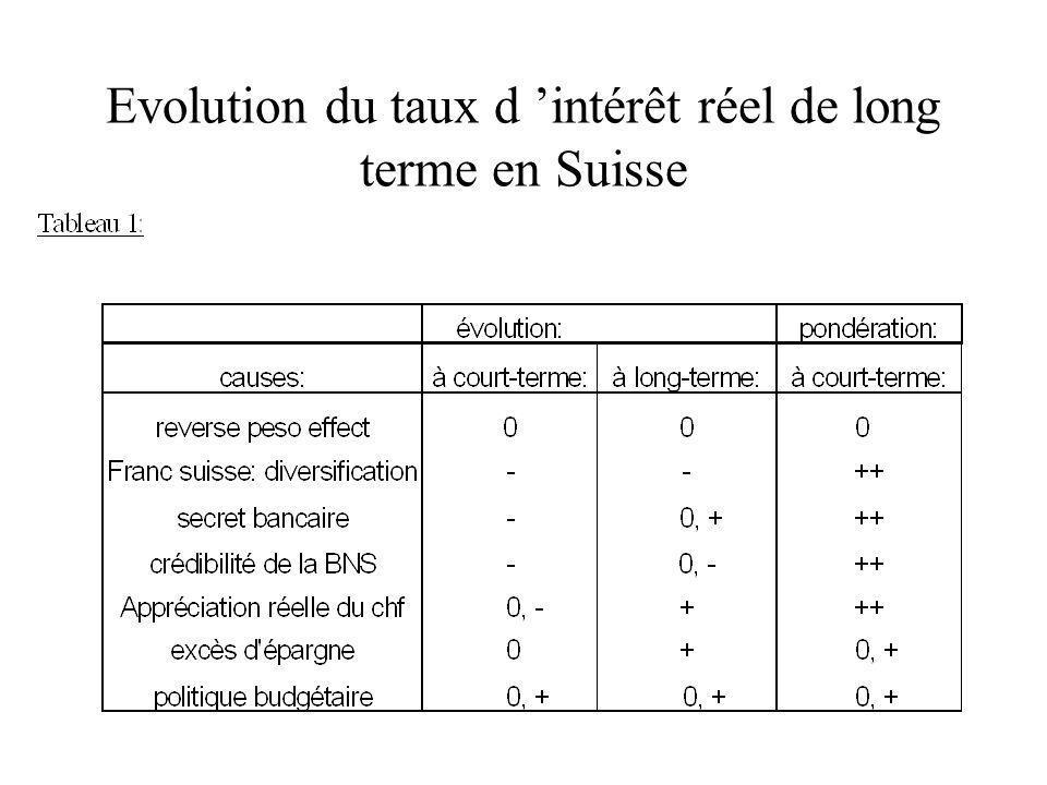 Evolution du taux d intérêt réel de long terme en Suisse