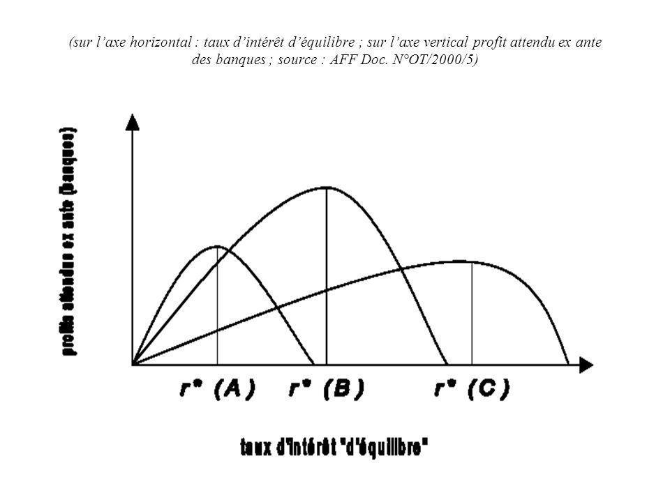 (sur laxe horizontal : taux dintérêt déquilibre ; sur laxe vertical profit attendu ex ante des banques ; source : AFF Doc.