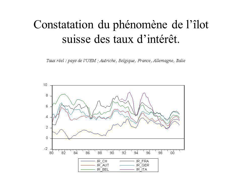 Constatation du phénomène de lîlot suisse des taux dintérêt.