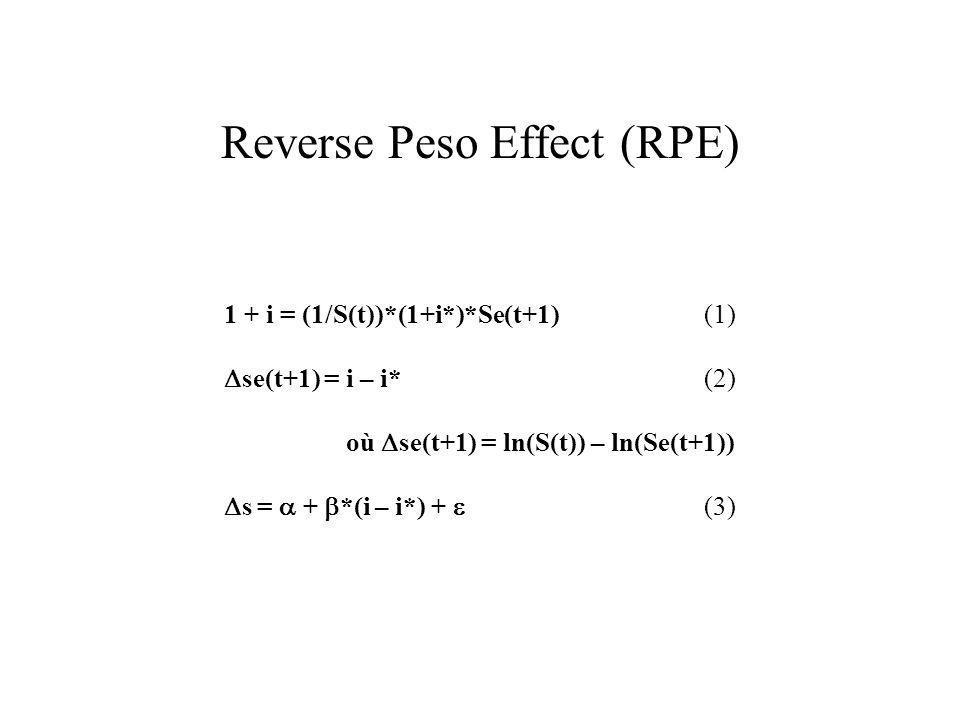 Reverse Peso Effect (RPE) 1 + i = (1/S(t))*(1+i*)*Se(t+1) (1) se(t+1) = i – i*(2) où se(t+1) = ln(S(t)) – ln(Se(t+1)) s = + *(i – i*) + (3)