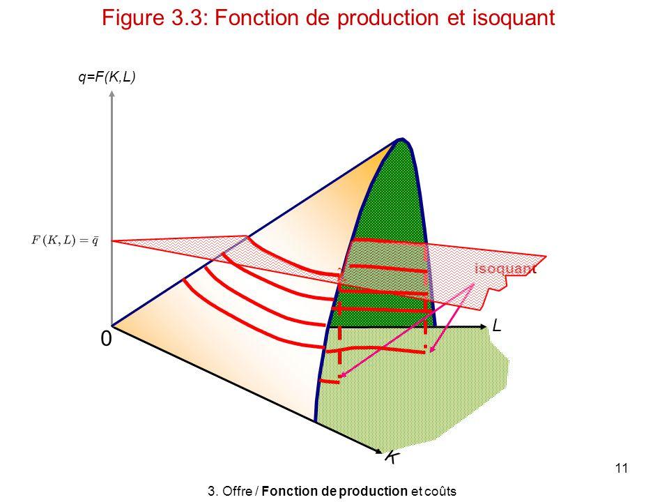 11 q=F(K,L) 3. Offre / Fonction de production et coûts Figure 3.3: Fonction de production et isoquant L K isoquant 0