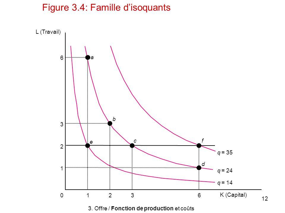 12 L (Travail) e b a d fc 63210 K (Capital) 6 3 2 1 q = 14 q = 24 q = 35 3. Offre / Fonction de production et coûts Figure 3.4: Famille disoquants