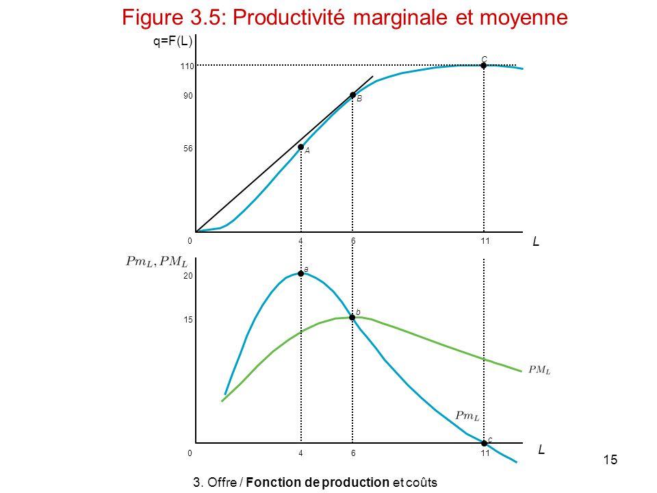 15 q=F(L) B A C 11640 110 90 56 b a c 11640 20 15 3. Offre / Fonction de production et coûts Figure 3.5: Productivité marginale et moyenne L L