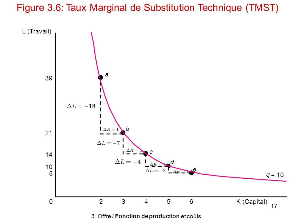 17 L (Travail) e b d c 634520K (Capital) 39 21 14 10 8 q = 10 a 3. Offre / Fonction de production et coûts Figure 3.6: Taux Marginal de Substitution T