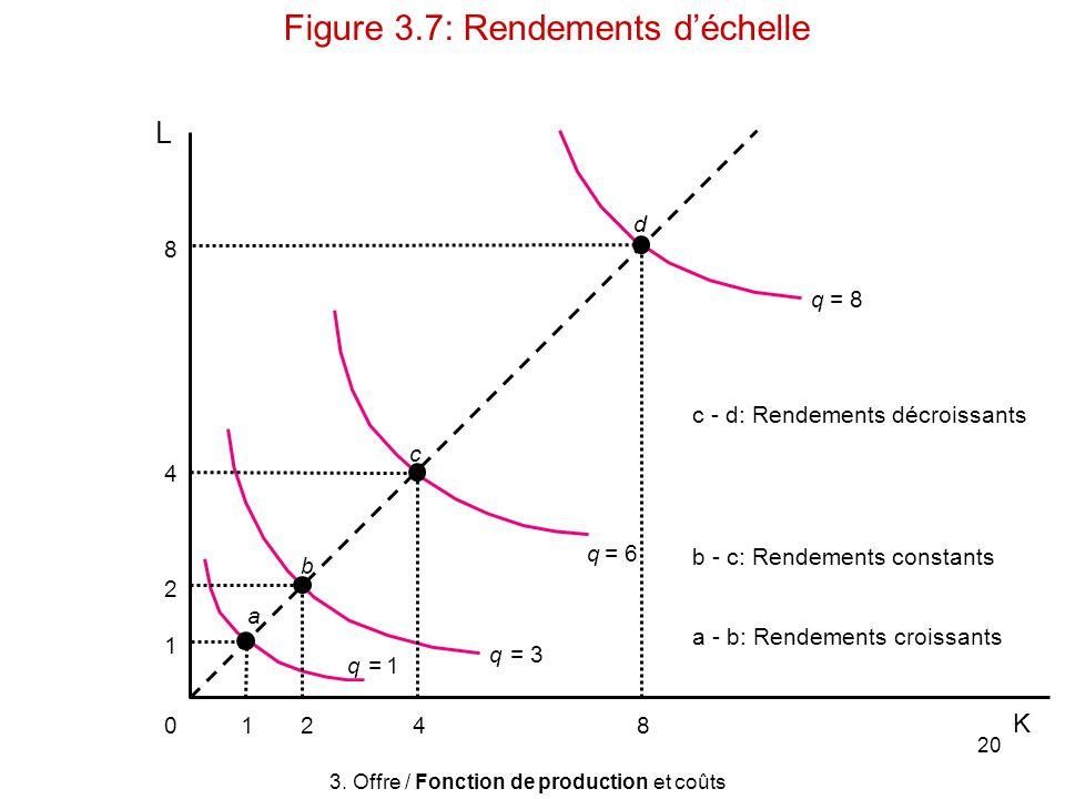 20 L 412 a b c c - d: Rendements décroissants 8 4 2 1 0 8 q = 8 q = 6 q = 3 q =1 d 3. Offre / Fonction de production et coûts Figure 3.7: Rendements d