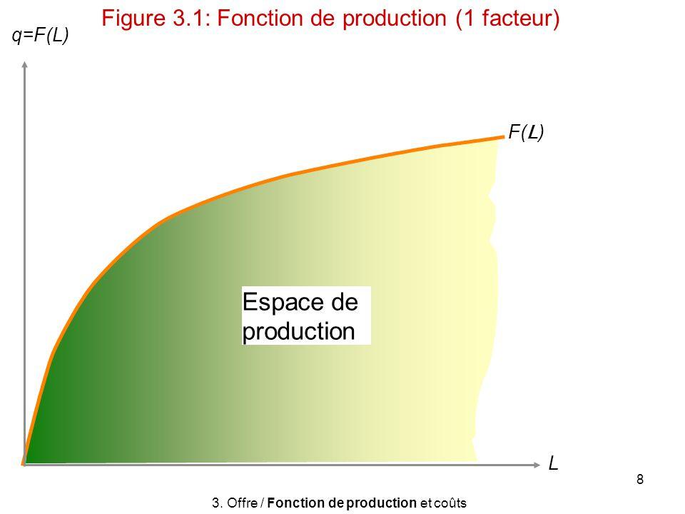 8 Espace de production F( L ) q=F(L) L 3. Offre / Fonction de production et coûts Figure 3.1: Fonction de production (1 facteur)