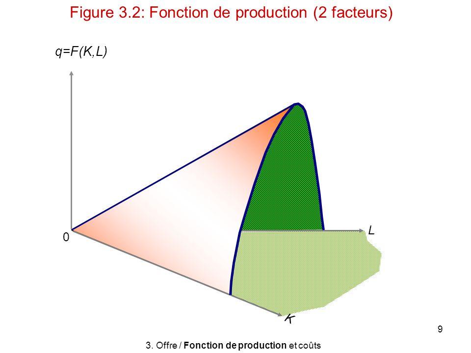 10 Fonction de production Les entreprises peuvent substituer entre K et L Plusieurs combinaisons de K et L peuvent produire une quantité donnée doutput Isoquants = Réunion des niveaux de facteurs de production tq: Même principe que courbes dindifférence mais plan (K,L) plutôt que (X,Y) Illustration (courbes de niveau): figure 3.3 – 3.4 3.