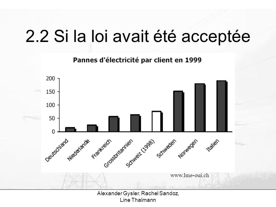 Alexander Gysler, Rachel Sandoz, Line Thalmann 2.2 Si la loi avait été acceptée www.lme-oui.ch