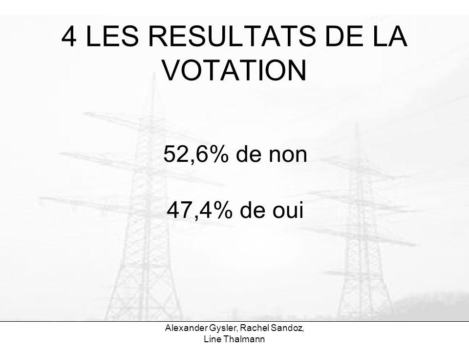Alexander Gysler, Rachel Sandoz, Line Thalmann 4 LES RESULTATS DE LA VOTATION 52,6% de non 47,4% de oui