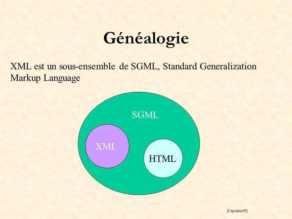 Généalogie XML est un sous-ensemble de SGML, Standard Generalization Markup Language XML HTML SGML [Ceponkus99]