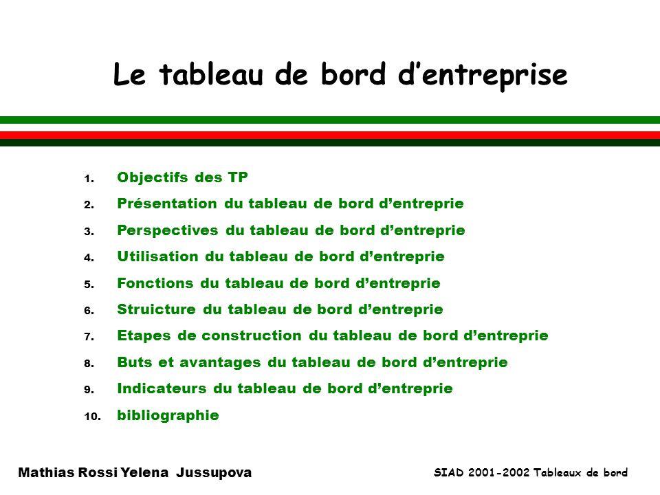 SIAD 2001-2002 Tableaux de bord Mathias Rossi Yelena Jussupova Le tableau de bord dentreprise 1. Objectifs des TP 2. Présentation du tableau de bord d