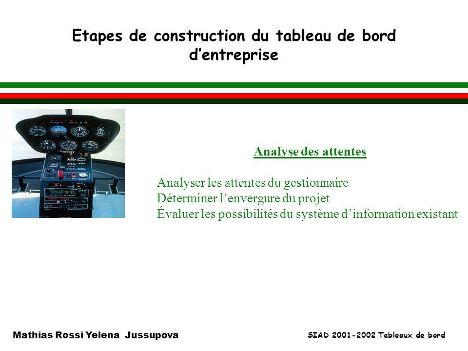 SIAD 2001-2002 Tableaux de bord Mathias Rossi Yelena Jussupova Etapes de construction du tableau de bord dentreprise l Analyse des attentes Analyser l