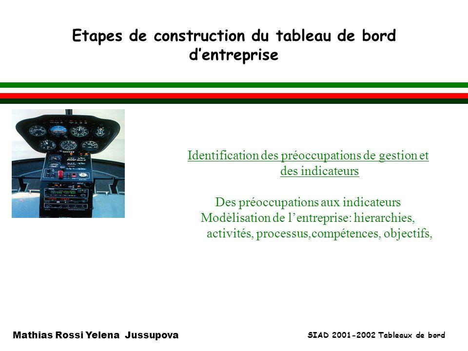 SIAD 2001-2002 Tableaux de bord Mathias Rossi Yelena Jussupova Etapes de construction du tableau de bord dentreprise l Identification des préoccupatio