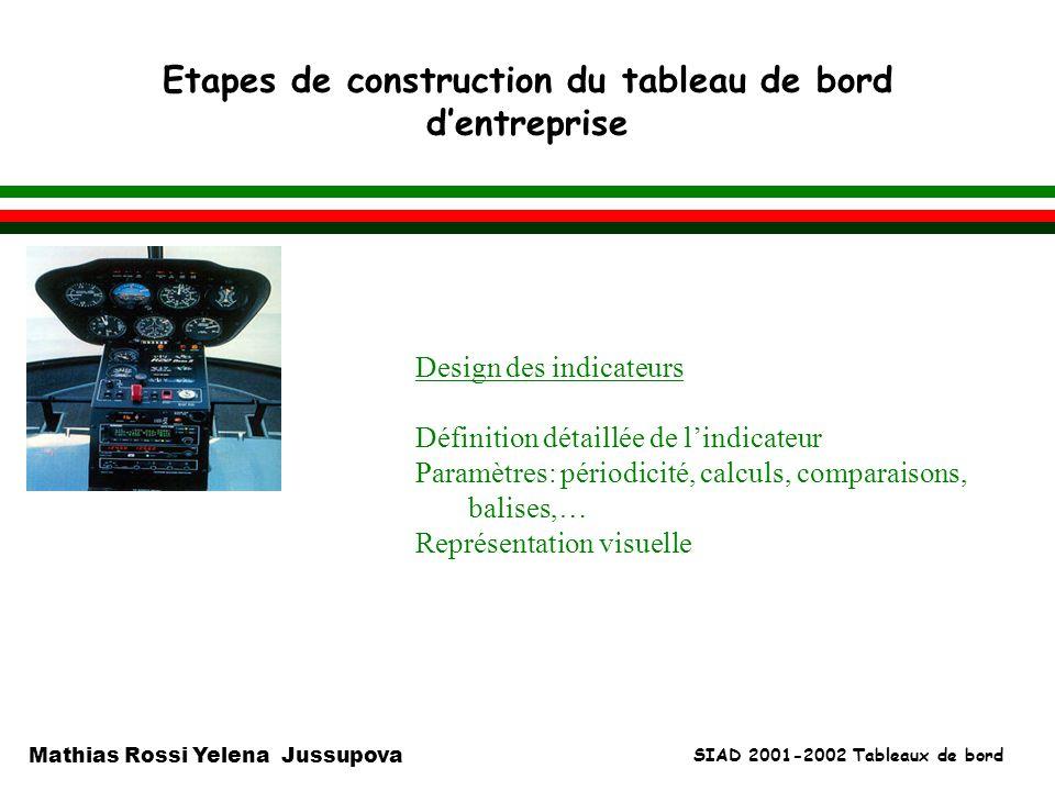 SIAD 2001-2002 Tableaux de bord Mathias Rossi Yelena Jussupova Etapes de construction du tableau de bord dentreprise l Design des indicateurs Définiti
