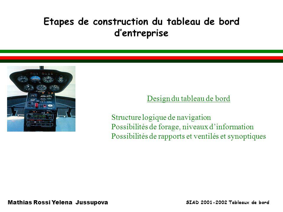 SIAD 2001-2002 Tableaux de bord Mathias Rossi Yelena Jussupova Etapes de construction du tableau de bord dentreprise l Design du tableau de bord Struc