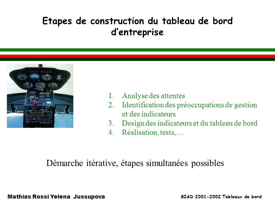 SIAD 2001-2002 Tableaux de bord Mathias Rossi Yelena Jussupova Etapes de construction du tableau de bord dentreprise l 1.Analyse des attentes 2.Identi