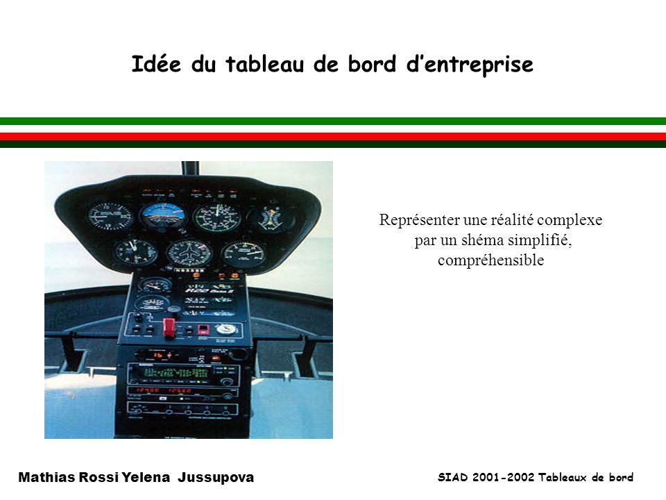 SIAD 2001-2002 Tableaux de bord Mathias Rossi Yelena Jussupova Idée du tableau de bord dentreprise l Représenter une réalité complexe par un shéma sim