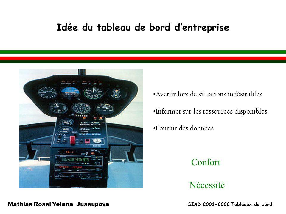 SIAD 2001-2002 Tableaux de bord Mathias Rossi Yelena Jussupova Idée du tableau de bord dentreprise l Avertir lors de situations indésirables Informer