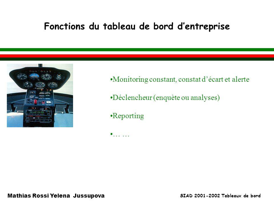 SIAD 2001-2002 Tableaux de bord Mathias Rossi Yelena Jussupova Fonctions du tableau de bord dentreprise l Monitoring constant, constat décart et alert