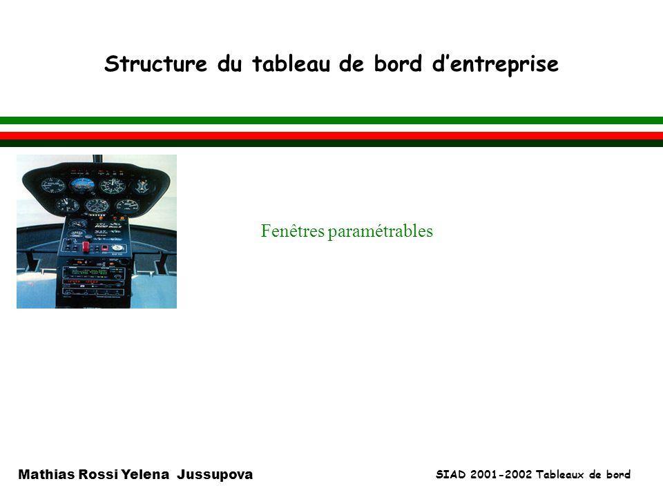 SIAD 2001-2002 Tableaux de bord Mathias Rossi Yelena Jussupova Structure du tableau de bord dentreprise l Fenêtres paramétrables