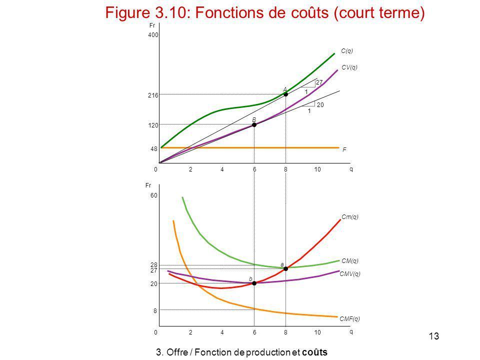 13 120 216 400 48 0610 428 q 6 b a B A 428 C(q) F 1 1 27 20 CV(q) Cm(q) CM(q) CMV(q) CMF(q) Fr 60 28 27 20 8 0 q 3. Offre / Fonction de production et