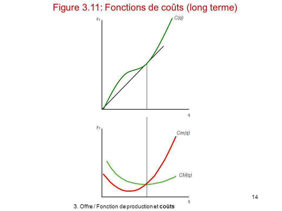 14 C(q) Cm(q) CM(q) q q Fr 3. Offre / Fonction de production et coûts Figure 3.11: Fonctions de coûts (long terme)