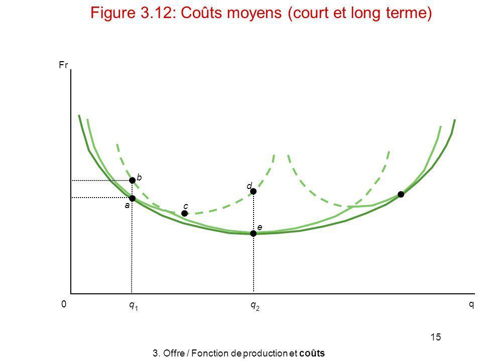 15 a b d e c q 2 q 1 0 3. Offre / Fonction de production et coûts Figure 3.12: Coûts moyens (court et long terme) Fr q