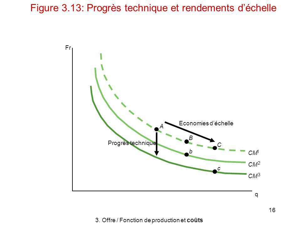 16 A B C b c Progrès technique Economies déchelle CM 3 2 1 q Fr 3. Offre / Fonction de production et coûts Figure 3.13: Progrès technique et rendement