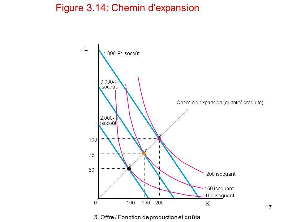 17 L x y z 2001501000 K 75 100 50 Chemin dexpansion (quantité produite) 3,000-Fr isocoût 2,000-Fr isocoût 4,000-Fr isocoût 100 isoquant 150 isoquant 2