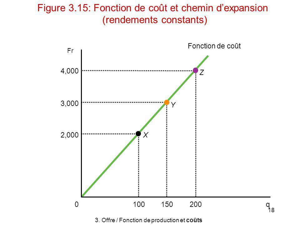 18 Fr X Y Z 0 q 4,000 3,000 2,000 Fonction de coût 200100150 3. Offre / Fonction de production et coûts Figure 3.15: Fonction de coût et chemin dexpan