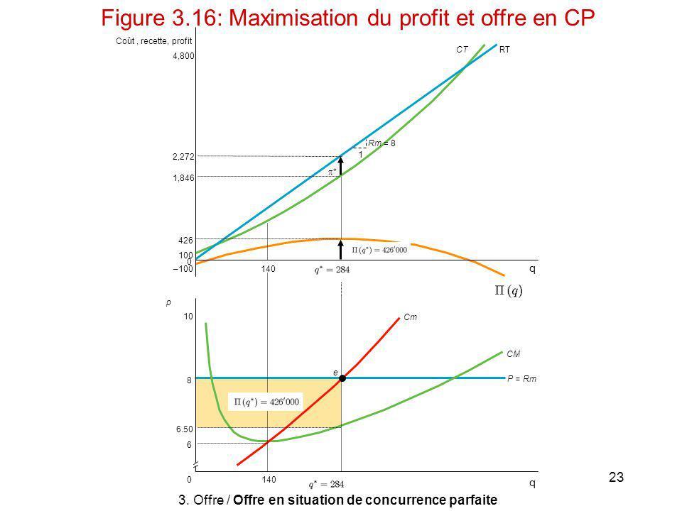 23 Coût, recette, profit 140 0 q 2,272 4,800 426 1,846 100 – 1 Rm = 8 * CTRT p e 1400 8 6.50 6 10 P = Rm CM Cm Figure 3.16: Maximisation du profit et