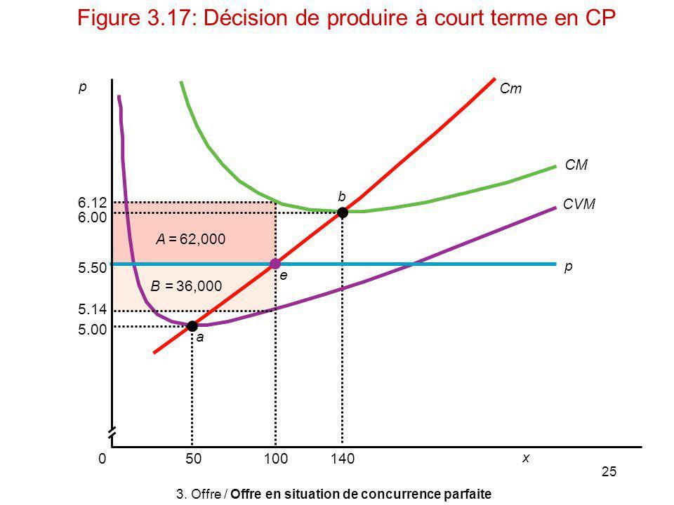25 p 10050140 x CVM CM Cm p a e b 0 5.14 5.50 6.00 6.12 5.00 A = 62,000 B = 36,000 3. Offre / Offre en situation de concurrence parfaite Figure 3.17: