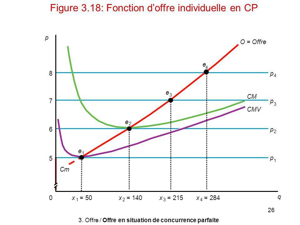 26 p x 3 = 215x 4 = 284x 1 = 50x 2 =140 e 1 e 2 e 3 e 4 p 2 p 1 p 3 p 4 0 q 6 7 8 5 CMV Cm CM O = Offre 3. Offre / Offre en situation de concurrence p
